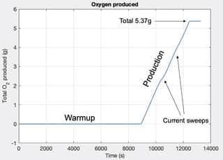 Μετά από προθέρμανση 2 ωρών, το MOXIE άρχισε να παράγει οξυγόνο με ρυθμό 6 γραμμάρια ανά ώρα. Μετά από μία ώρα λειτουργίας, το συνολικό παραγόμενο οξυγόνο ήταν περίπου 5,4 γραμμάρια, ποσότητα αρκετή για να διατηρήσει στη ζωή έναν αστροναύτη για περίπου 10 λεπτά φυσιολογικής δραστηριότητας. Συντελεστές: MIT Haystack Observatory